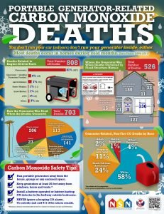 Hazards of Carbon Monoxide Infographic